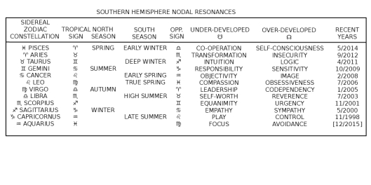 SOUTHERN NODAL RESONANCES