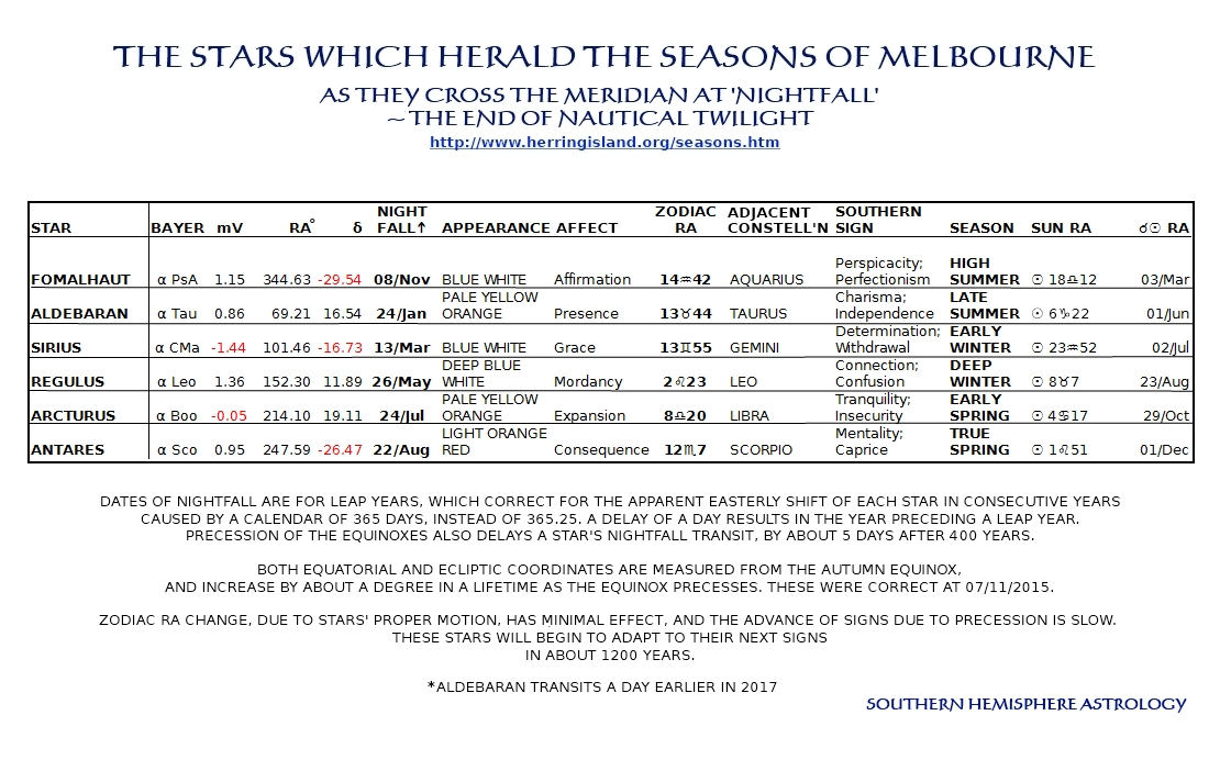 Melbourne Seasonal Marker Stars