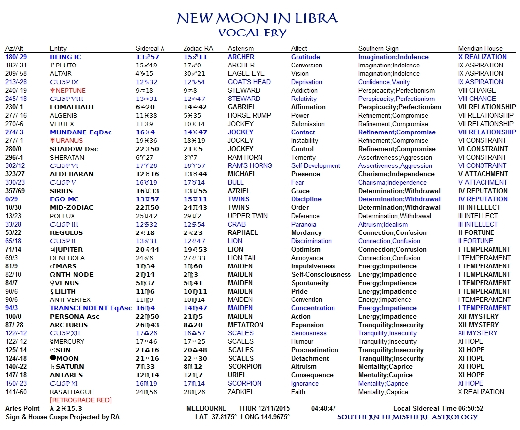 New Moon in Libra Nov12