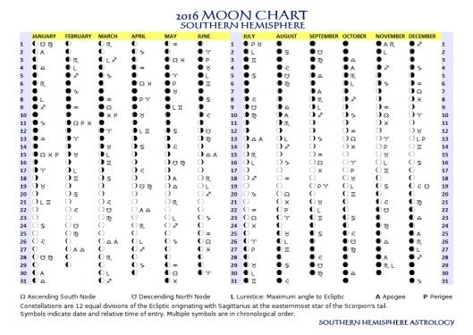 2016 Moon Chart
