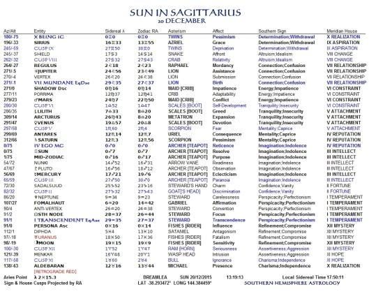 Sun in Sagittarius 20Dec