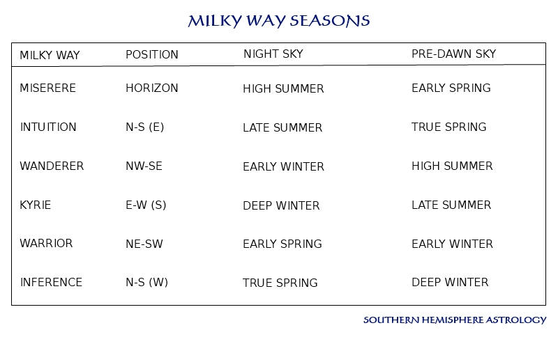 Milky Way Seasons