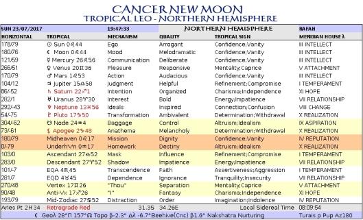 Cancer New Rafah Chart Jul23