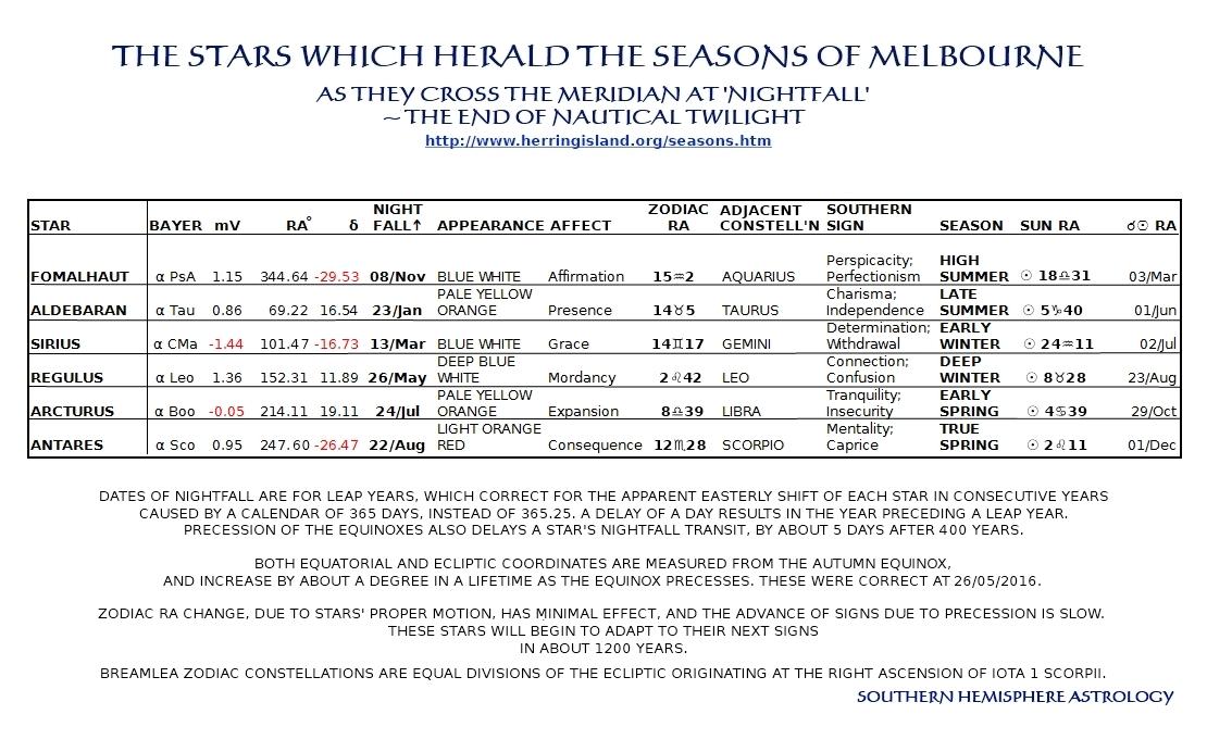 Melbourne Seasonal Marker Stars