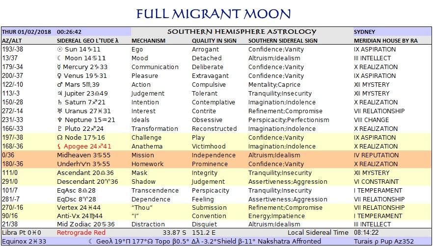 Migrant Moon 6 Sydney Feb01