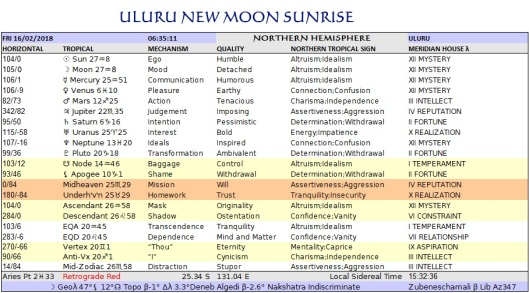 Capricorn New Northern Tropical Chart Uluru Feb16