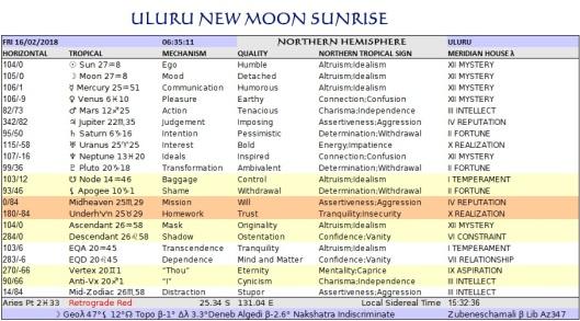 Capricorn New Northern Tropical Chart Uluru Feb16