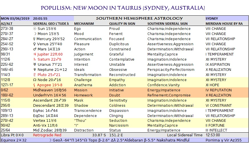 Taurus New Sydney Chart Jun03