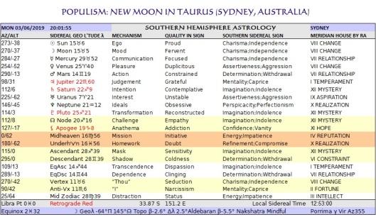 Taurus New Sydney Chart Jun03